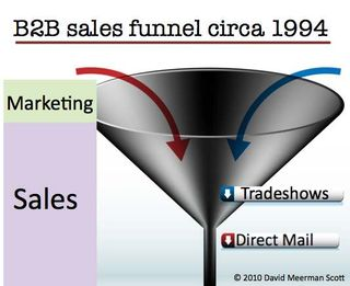 Sales_funnel_c_1994