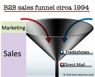 Sales_funnel_c_1994