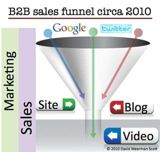 Educating your salespeople about the new B2B sales cycle