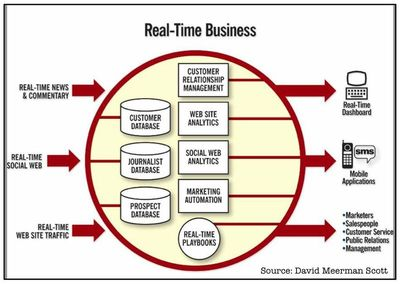 Real time business