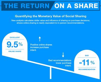 Return on share