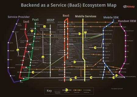 Kinvey_backend-as-a-service_mobileecosystem_april-9-2013