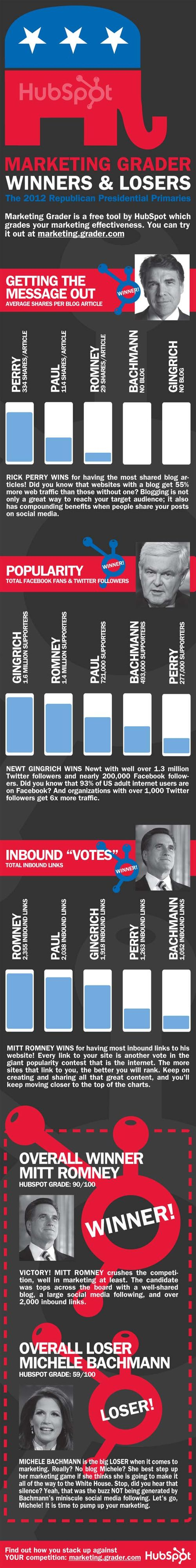 Republican infographic