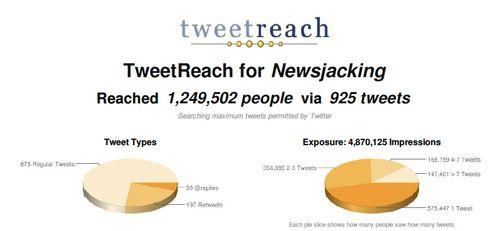 Tweet reach