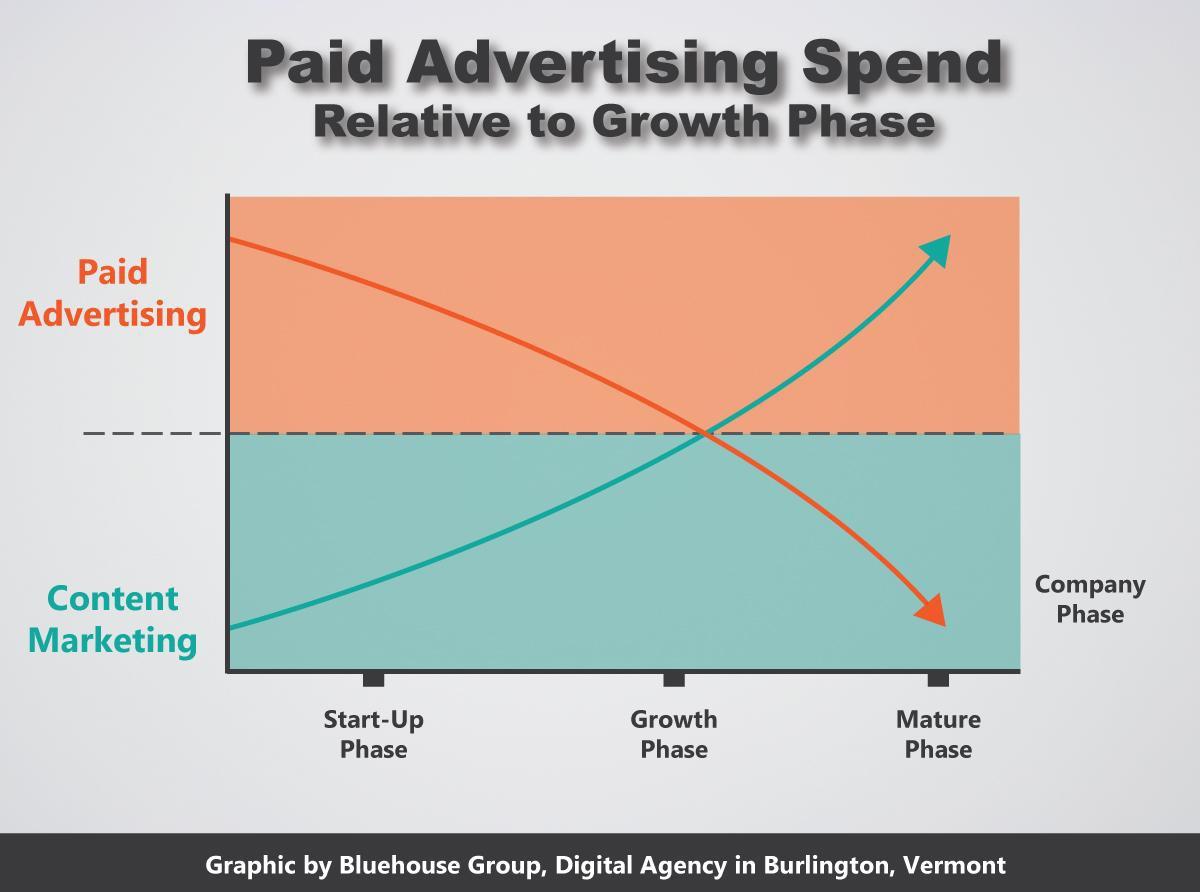 paid ads vs content marketing 2.jpg
