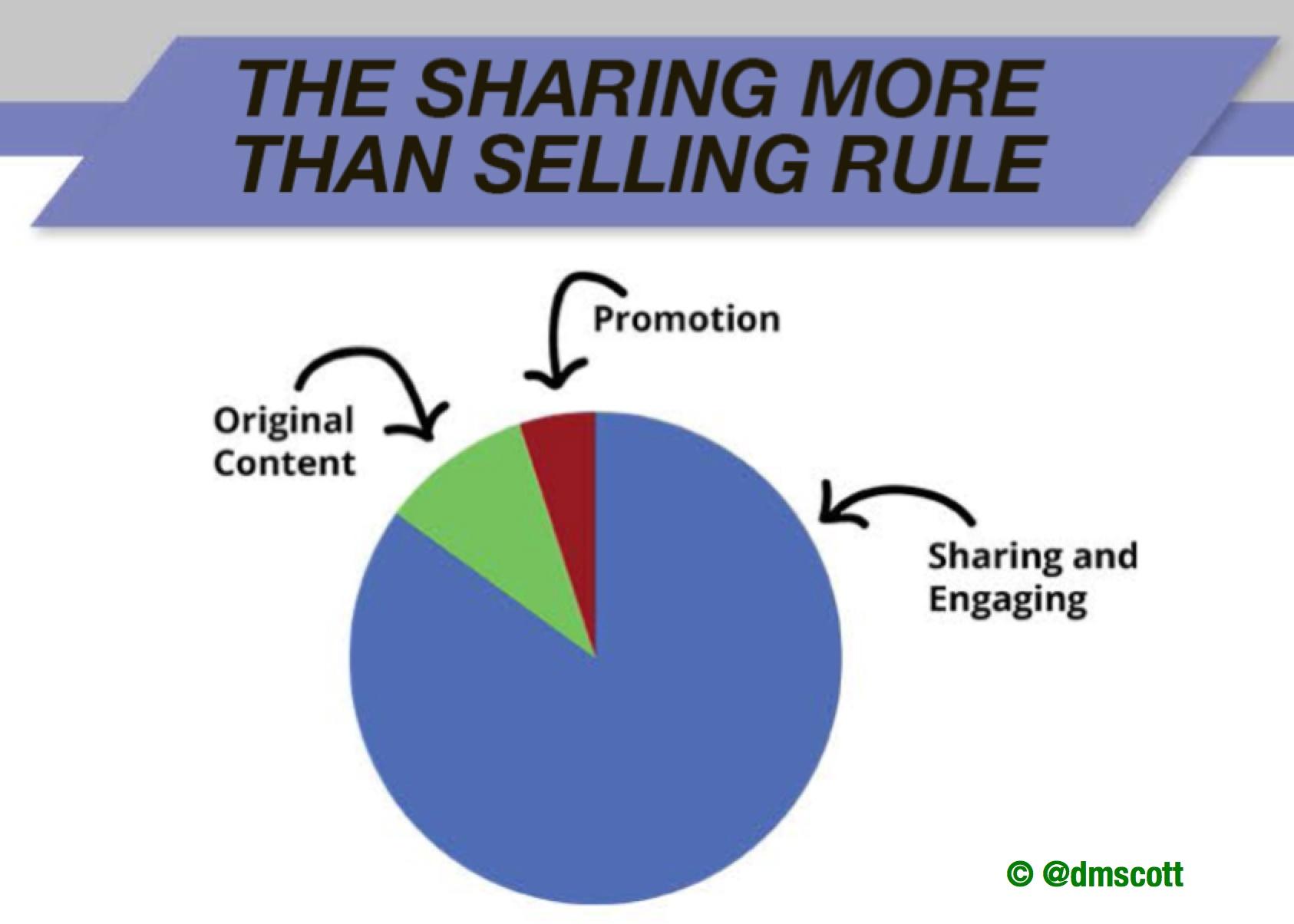 sharing more thans elling.jpg