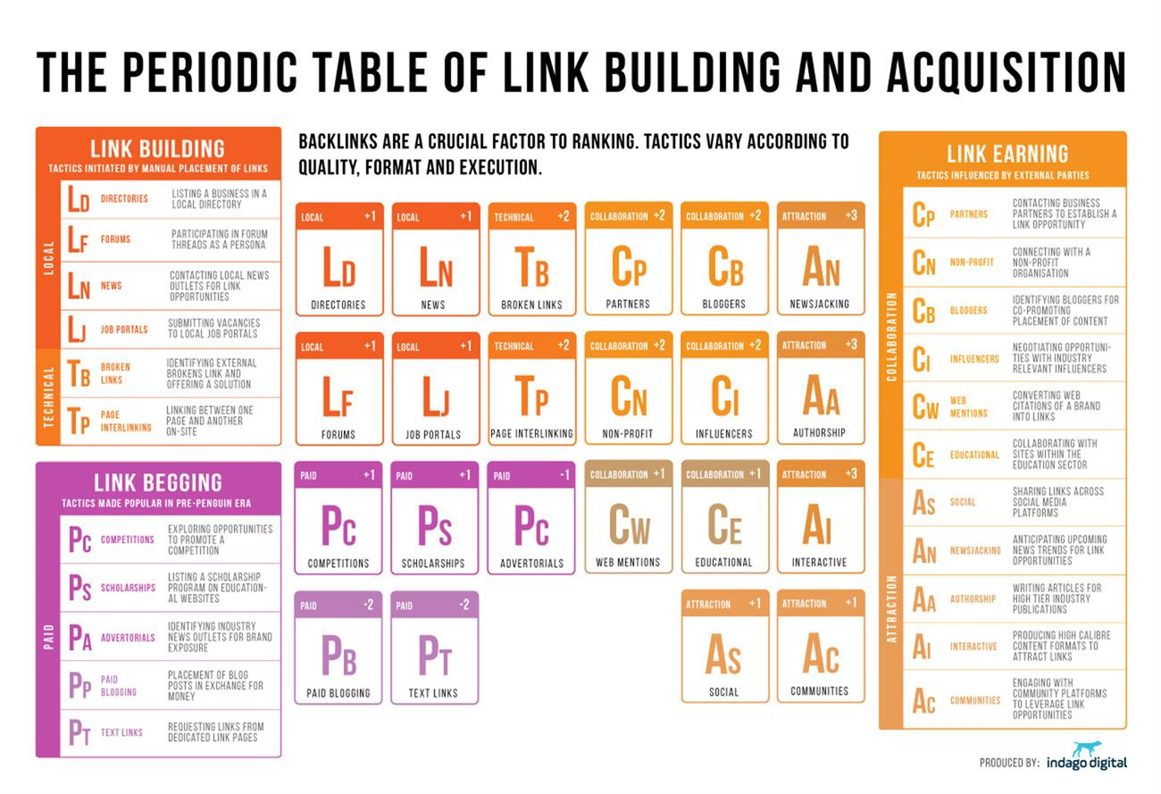 periodic table timeline history image collections - Periodic Table History Timeline